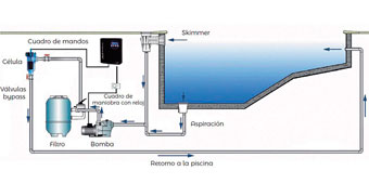 instalación equipo de cloración salina para piscina